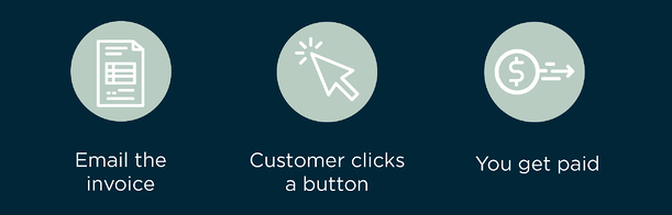 APS ClickToPay - Get Paid Faster
