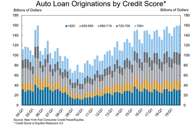 Auto Loan Originations by Credit Score_NY Fed