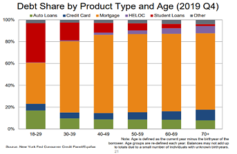 Debt Share by Product Type and Age_New York Fed