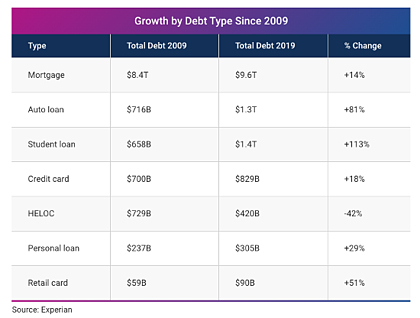 Experian Growth by Debt Type