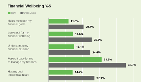 Gallup Financial Wellbeing Graph