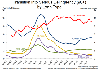 Serious Delinquencies by Loan Type_NY Fed