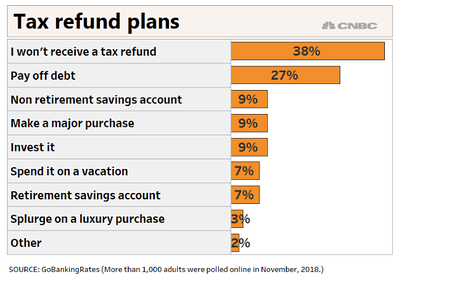 Tax refund plans according to CNBC and GoBankingRates