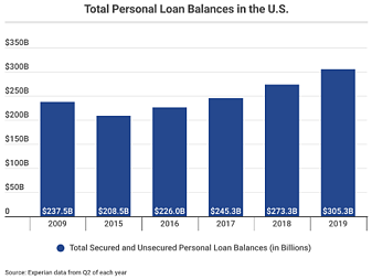 Total Personal Loan Balances in the U.S._Experian